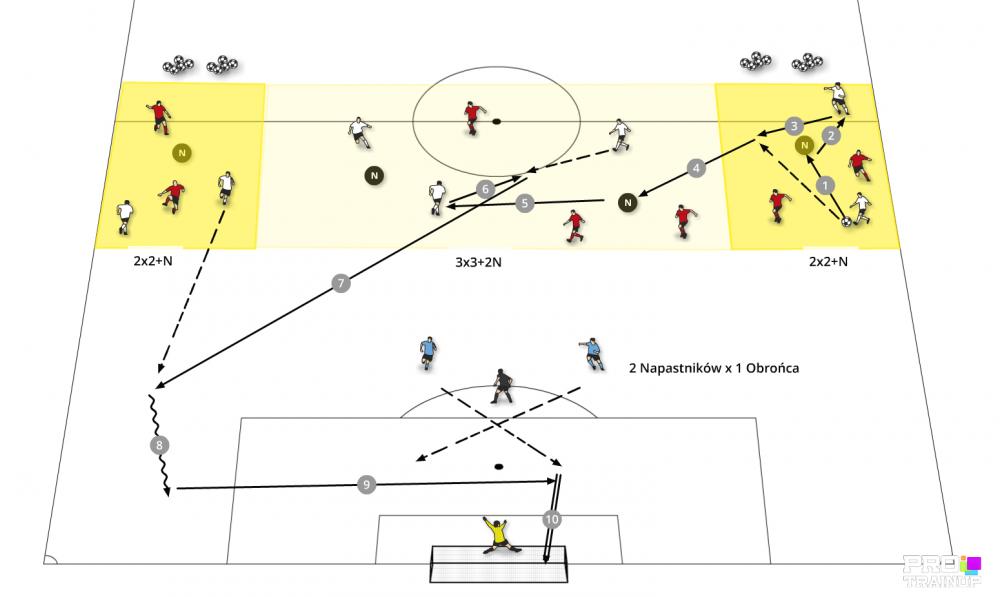 Gra zadaniowa w 3 sektorach – akcent przeniesienie ciężaru gry.